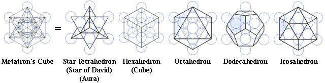 geometrie metatron enz